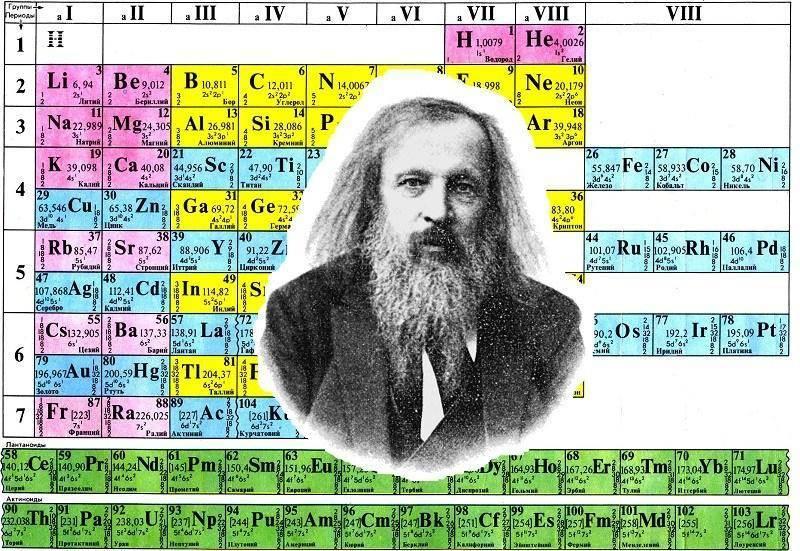 10 интересных фактов о менделееве и его таблице химических элементов