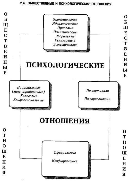 Психология любви: виды, этапы, стадии и понятие