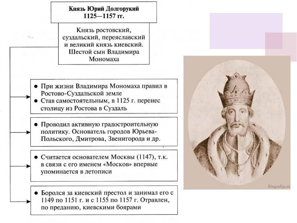 Подробная биография князяюрия владимировича долгорукого